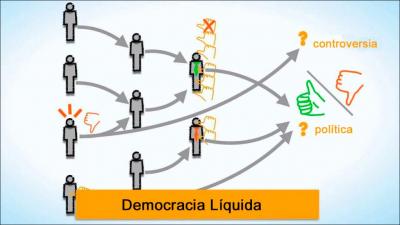 Democracia Líquida: la Nueva Participación Ciudadana de la Era de Internet